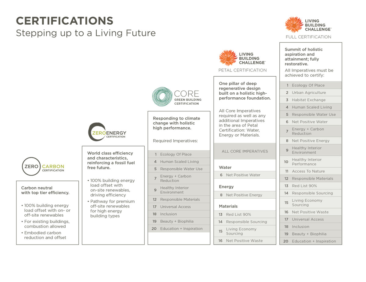 living building challenge certifications living future