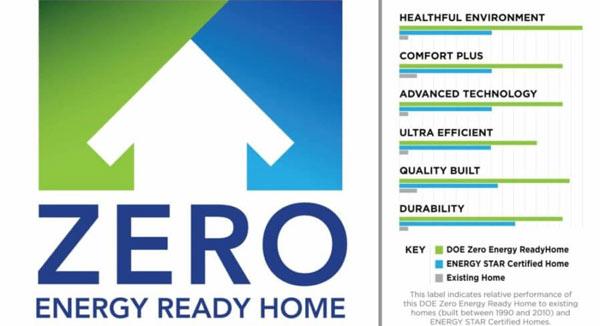 zero energy homes ready