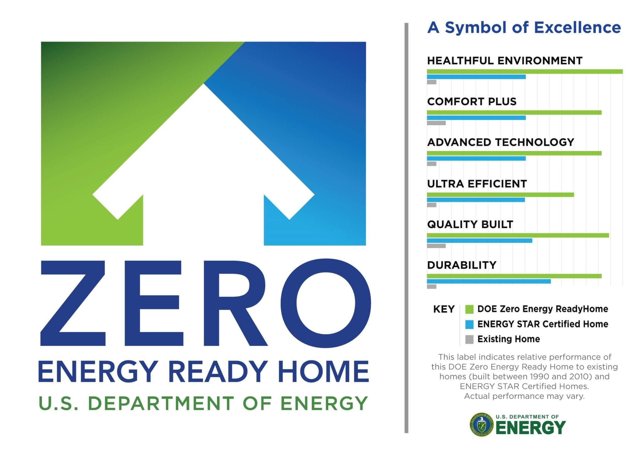 zero energy ready home